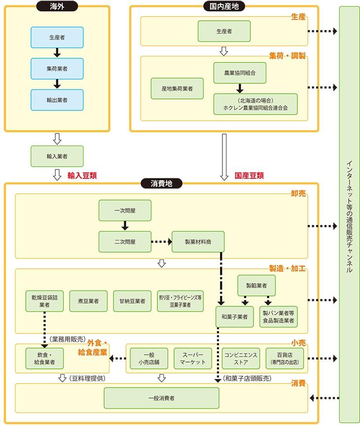 豆の流通 | 公益財団法人 日本豆類協会